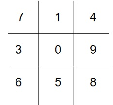 sample tic tac toe board with numbers